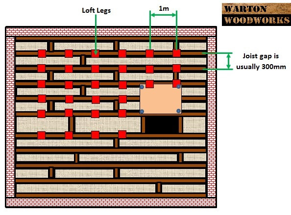 how to board your loft guide diagram