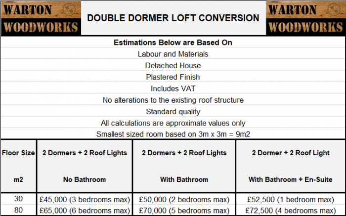 typical uk loft conversion prices double dormer