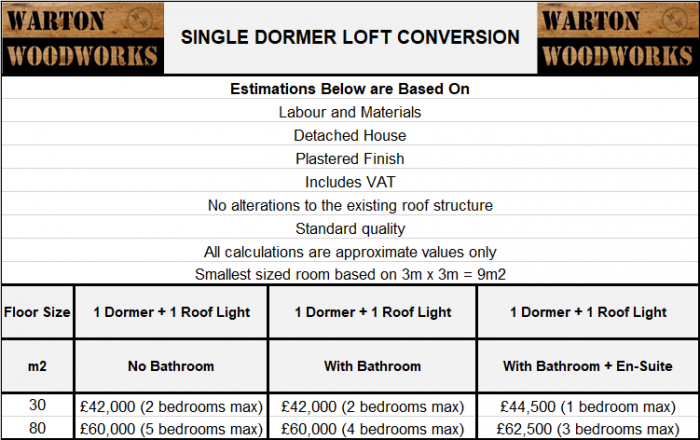 typical uk loft conversion prices dormer