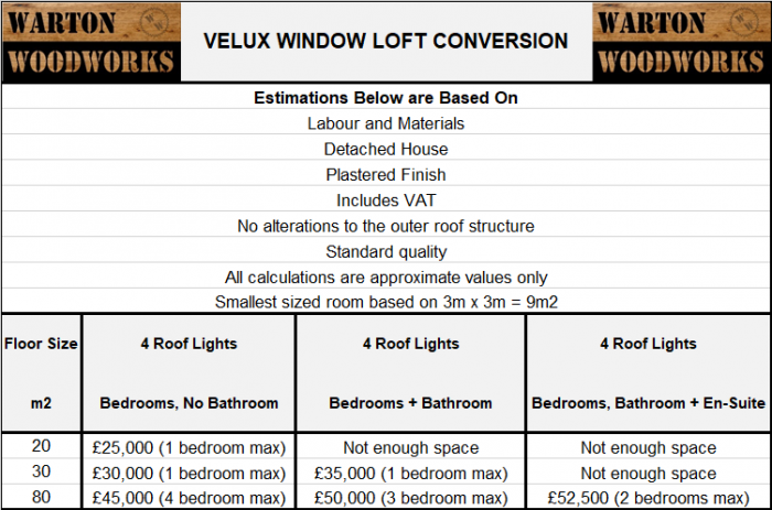 typical uk loft conversion prices velux