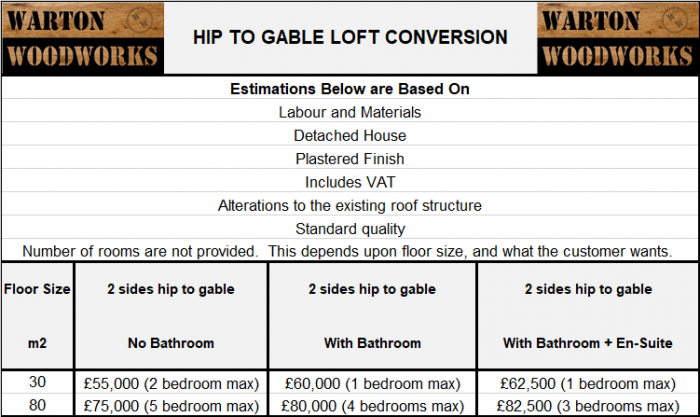 typical uk loft conversion prices hip to gable