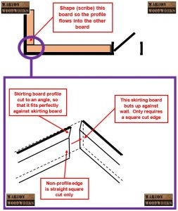 how to install skirting board
