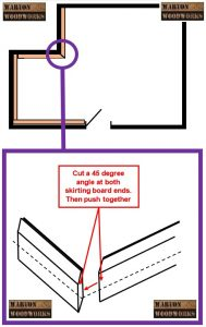 how to install new skirting board