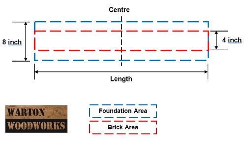 building a 4 inch garden wall