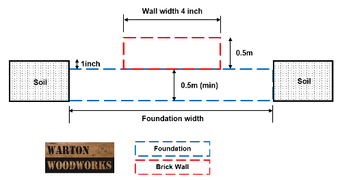 how to build a 4 inch garden wall