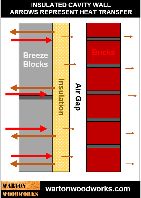 Insulated house wall heat transfer diagram