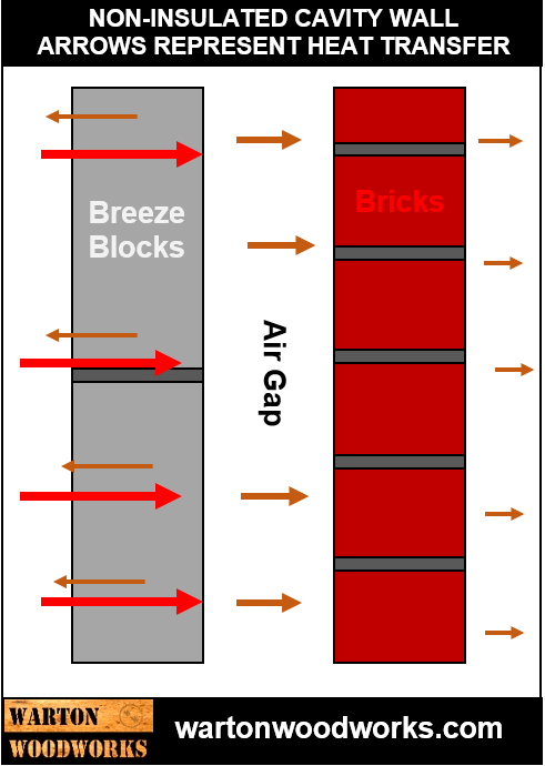 Non-insulated house wall heat transfer diagram