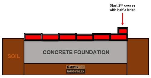 Build a 4 inch garden wall stretcher bond